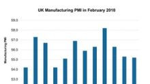 Why UK Manufacturing PMI Weakened in February 2018