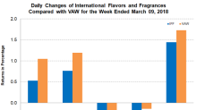 International Flavors and Fragrances Announced Its 1Q18 Dividend