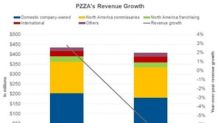 Papa John's Revenue Fails to Meet Analysts' Expectations in Q2