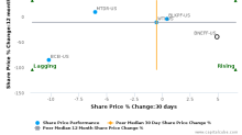 Bonterra Energy Corp. breached its 50 day moving average in a Bearish Manner : BNEFF-US : July 6, 2017