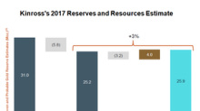 Why Kinross's Gold Reserves Declined in 2017