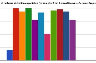 Android 4.2 App Verification Service tested, found no substitute for full anti-malware tools