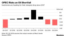 OPEC Risks Gambling Away Success Again as $80 Oil Looms