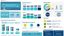 CEVA, Inc. Announces Second Quarter 2019 Financial Results