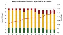How Analysts Reacted to McCormick's Fiscal Q3 2018 Results