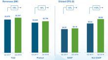Biogen Stock Trending Higher on Strong Q2 2018 Results