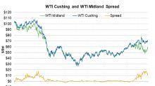 WTI Spread Continued to Fall, Impacted Permian Producers