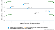 Vonovia SE breached its 50 day moving average in a Bearish Manner : VNA-DE : August 14, 2017