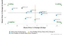 Brooks Automation, Inc. breached its 50 day moving average in a Bearish Manner : BRKS-US : June 15, 2017