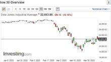 美股強彈的背景下:反向槓桿ETF申購創歷史新高