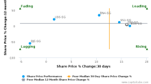 COSCO Corp. (Singapore) Ltd. breached its 50 day moving average in a Bullish Manner : F83-SG : February 28, 2017