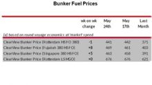 Bunker Fuel Prices Fell in Week 22