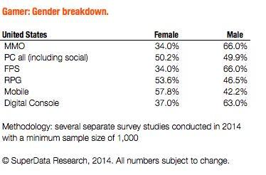 Report: Men play more MMOs, FPSes; women rule mobile, RPG