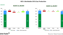 Hess's Production in 4Q17 and Fiscal 2017 and Guidance for 2018