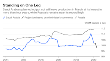 The OPEC+ Oil Deal Is Standingon One Wobbly Leg