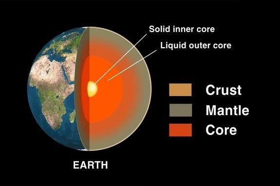 Earth has multiple layers: the crust, the mantle, the liquid outer core and the solid inner core.