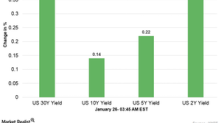 US Dollar Index and Treasury Yields Early on January 26