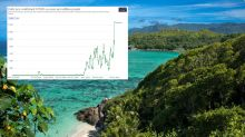 Island paradise with highest vaccination rate reports world's biggest COVID surge