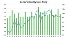 Unfazed by the Competition, Costco Sustained Momentum in October