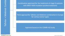 European Commission Approves Novartis's Tafinlar/Mekinist Combo