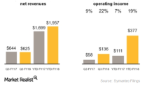 How Symantec's Enterprise Segment Performed in Fiscal 3Q18