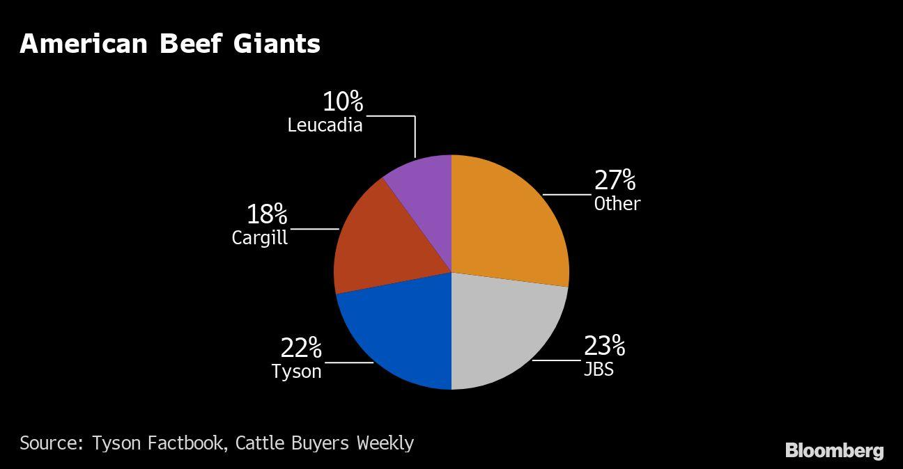 Meat Shortages Reopen Costly Path to Smaller U.S. Plants
