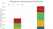 BP Shines: Higher Growth, Higher Dividend Yield, Lower Valuation