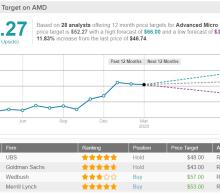 AMD and Nvidia Make Wedbush's List of Best Ideas