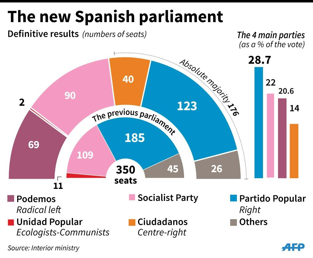 How the new Spanish parliament looks after Sunday's election. 90 x 74 mm (AFP Photo/Jonathan Jacobsen)
