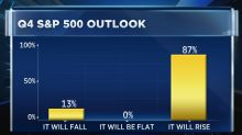 Majority of Wall Street strategists see S&P rallying 5% before the end of the year: CNBC survey