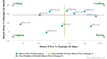 First Commonwealth Financial Corp. (Pennsylvania) breached its 50 day moving average in a Bearish Manner : FCF-US : July 3, 2017