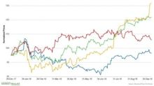 Assessing Novartis's Performance in October So Far