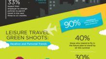 Los viajeros estadounidenses confían en volver a los cielos y los viajes de negocios se preparan para volver en otoño, según una encuesta de Cirium
