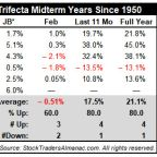 S&P 500 Gained 21.1% in Midterm January Indicator Trifecta Years