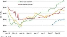 More Positives for NTR and MOS: Potash Prices Continue to Rise