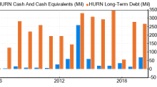 Huron Consulting Group Stock Gives Every Indication Of Being Modestly Overvalued