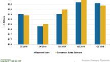 J.M. Smucker's Q3 Sales Beat the Estimate
