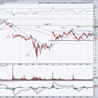 Can Dollar Tree Run to All-Time Highs on Earnings?
