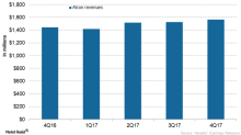 How Novartis's Alcon Performed in 4Q17 and Fiscal 2017