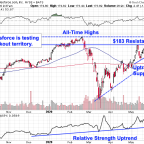 Salesforce Shares Chart Course Higher - Here's the Trade