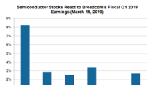 What Broadcom's Q1 2019 Earnings Mean to Investors