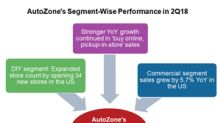 Analyzing AutoZone's Segment-Wise Performance in 2Q18