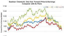 Eastman Chemical's Valuation Compared to Its Peers