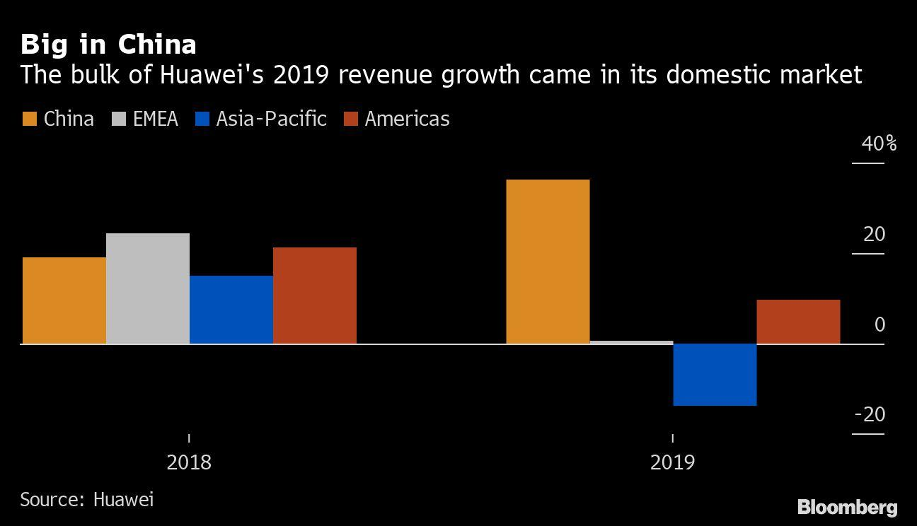 Huawei Says 2019 Sales Up Despite US Sanctions
