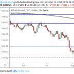 GBP/USD Daily Forecast – Sterling Rally at Risk as Brexit Deadline Looms