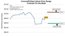 Where ConocoPhillips Stock Could Settle in the Next 7 Days