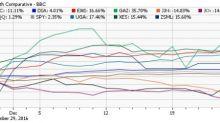 December ETF Scorecard