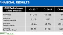 Can Motorola Solutions Stock Keep Climbing in 2018?