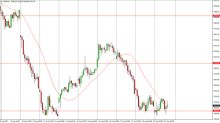 FTSE 100 Index Price Forecast August 22, 2017, Technical Analysis