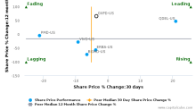 Oxford Immunotec Global Plc breached its 50 day moving average in a Bearish Manner : OXFD-US : August 16, 2017